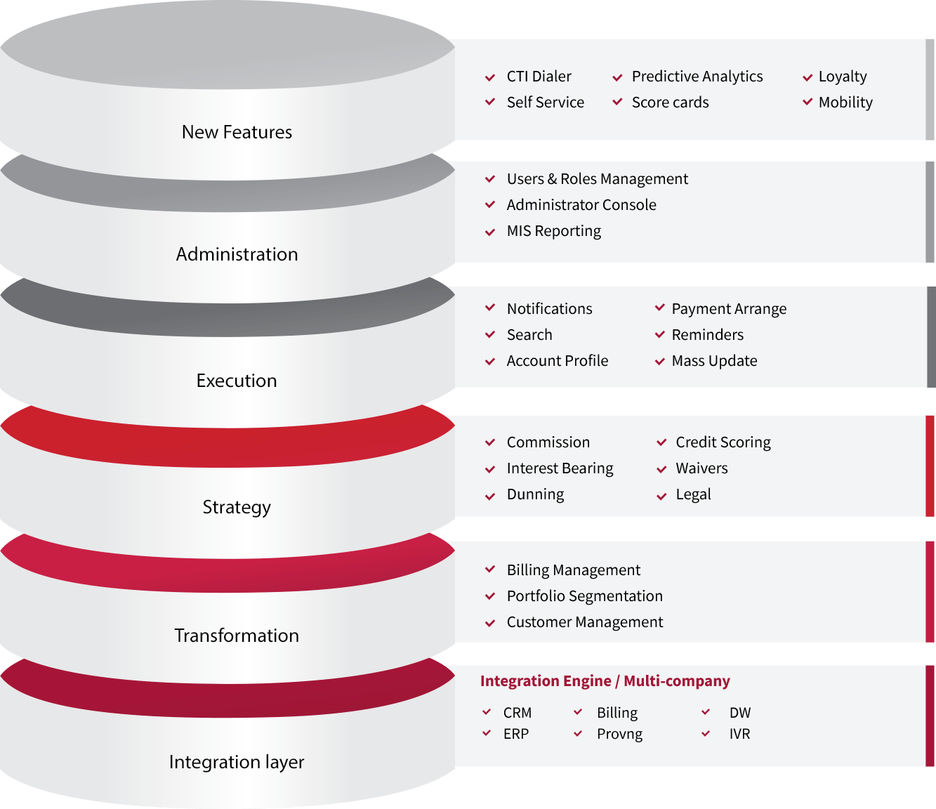Integration layer