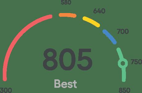 Meter score 805