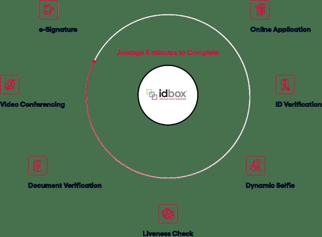 idbox process